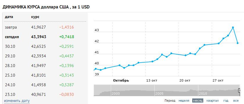 Самый Дешевый Рубль